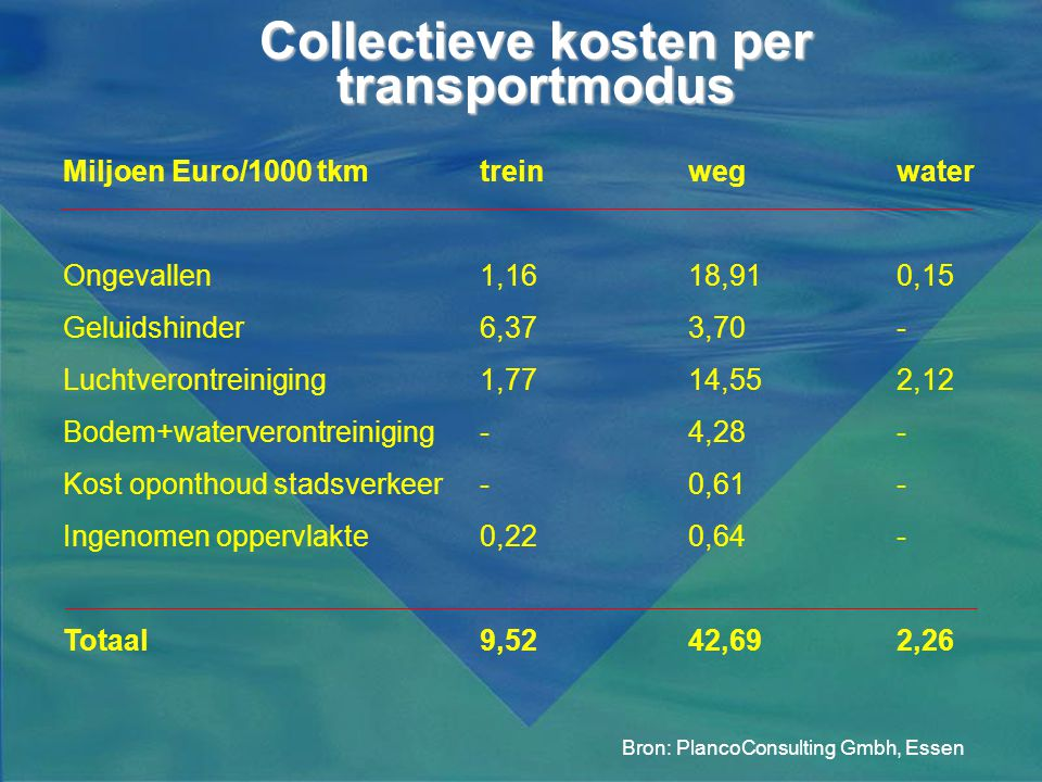 Collectieve kosten per transportmodus