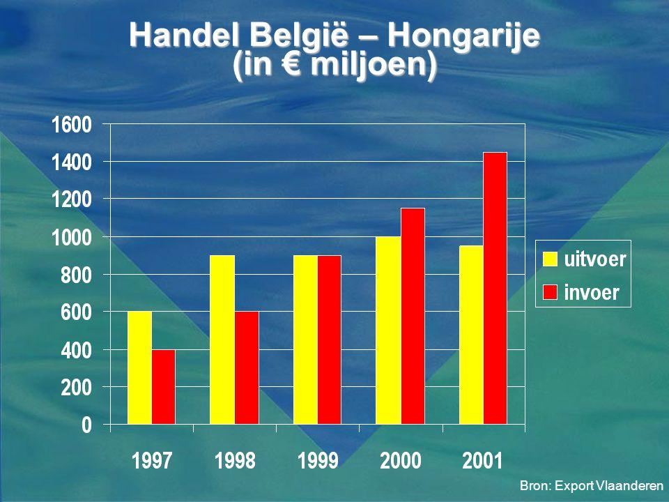 Handel België – Hongarije (in € miljoen)