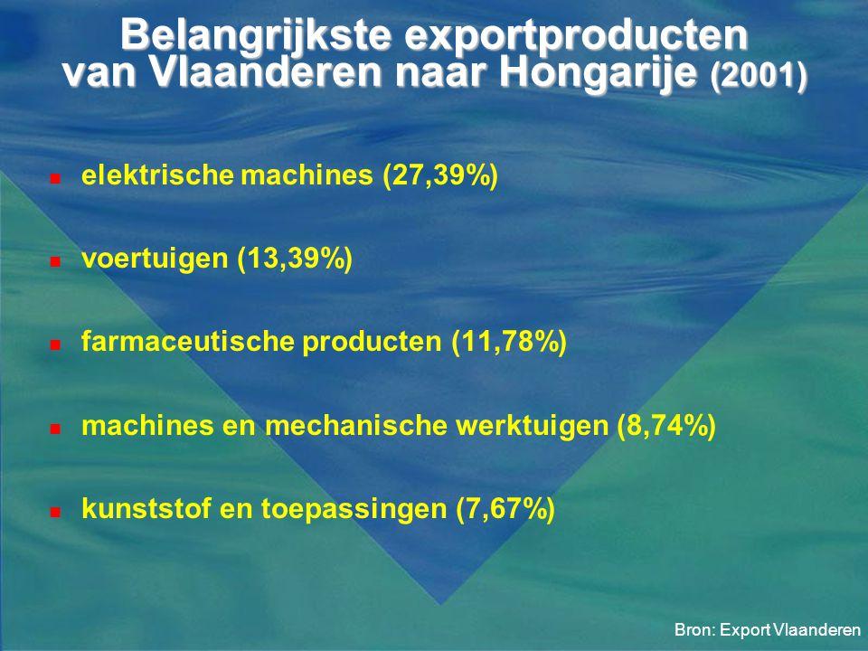 Belangrijkste exportproducten van Vlaanderen naar Hongarije (2001)