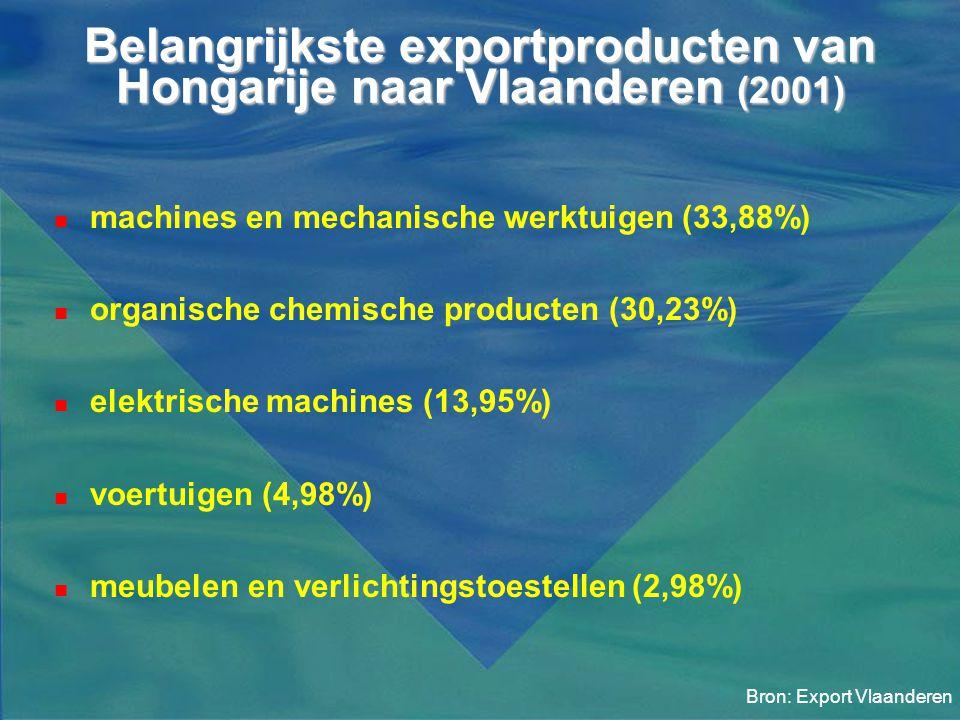 Belangrijkste exportproducten van Hongarije naar Vlaanderen (2001)