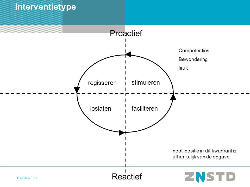 Interventietype Proactief Reactief regisseren stimuleren loslaten