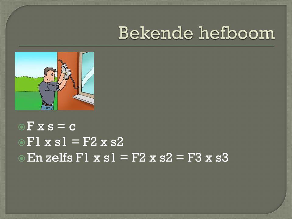 Bekende hefboom F x s = c F1 x s1 = F2 x s2