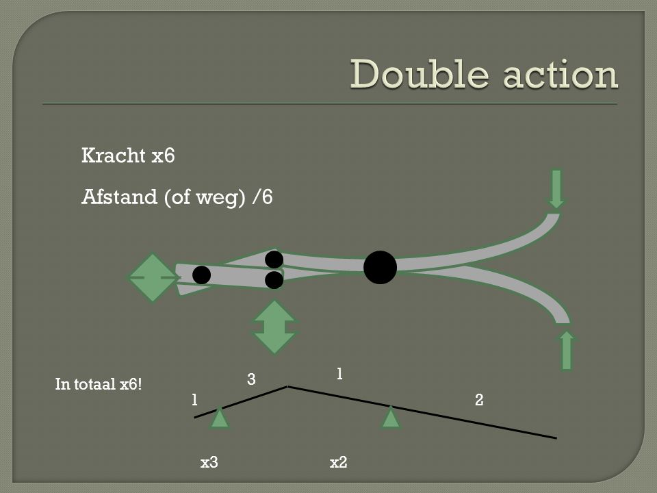 Double action Kracht x6 Afstand (of weg) /6 1 3 In totaal x6! 1 2 x3