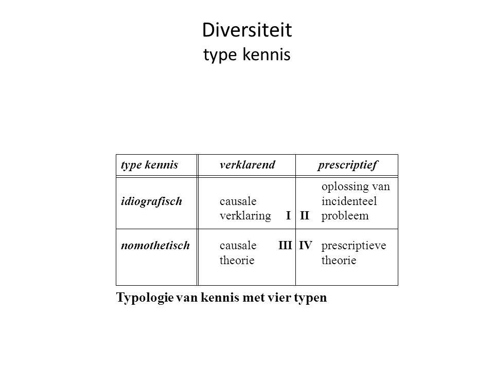 Diversiteit type kennis