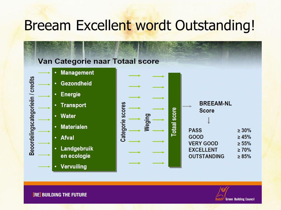 Breeam Excellent wordt Outstanding!