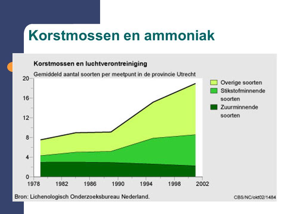 Korstmossen en ammoniak