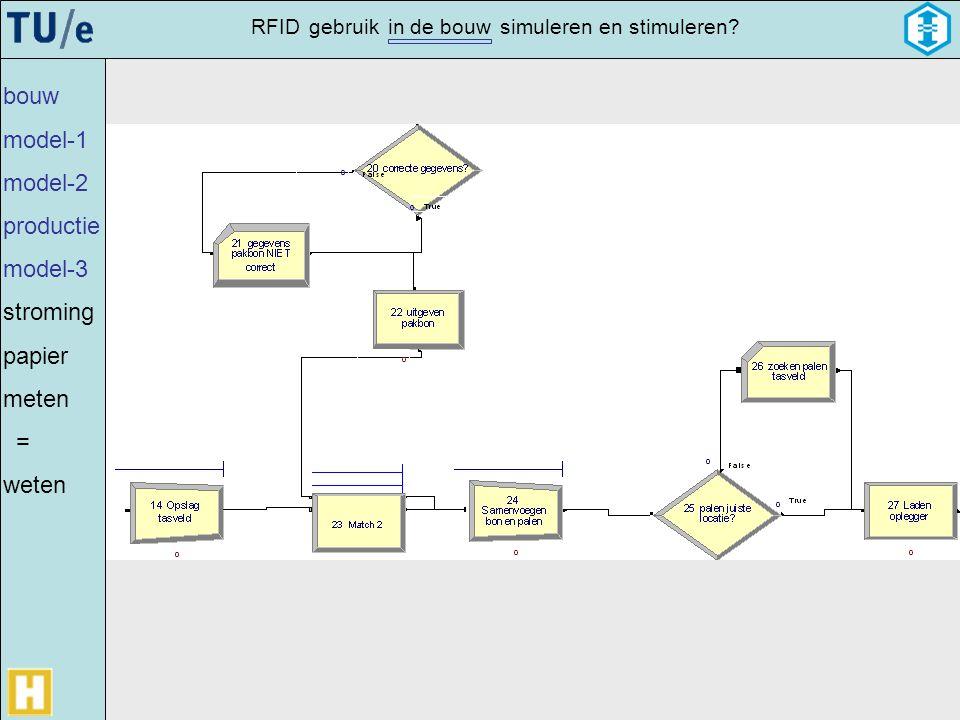 bouw model-1 model-2 productie model-3 stroming papier meten = weten