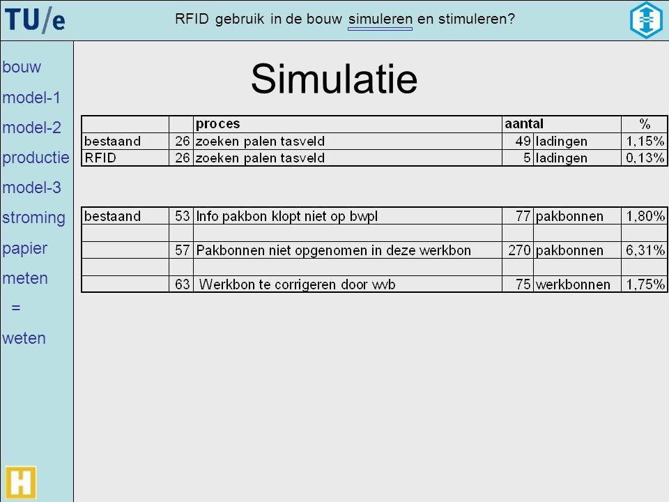 Simulatie bouw model-1 model-2 productie model-3 stroming papier meten