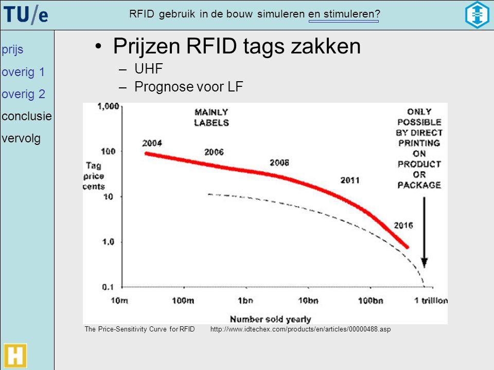 Prijzen RFID tags zakken