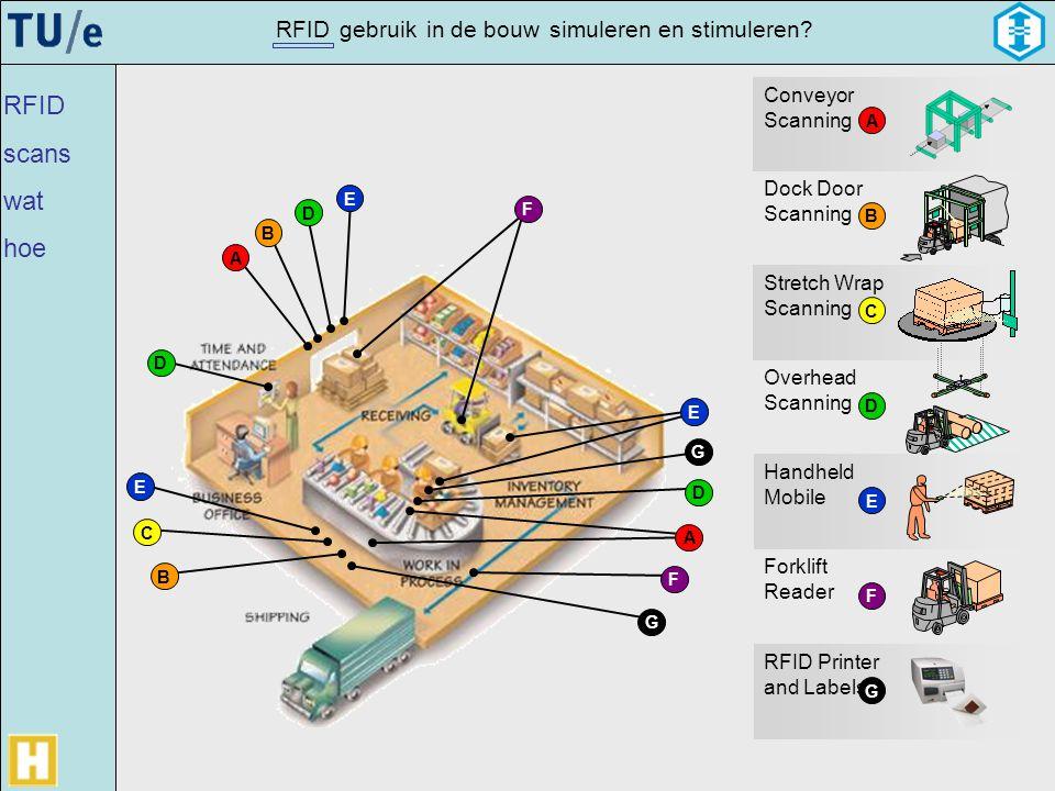 RFID scans wat hoe Conveyor Scanning Dock Door Scanning