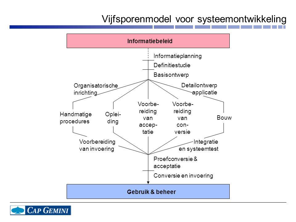 Vijfsporenmodel voor systeemontwikkeling
