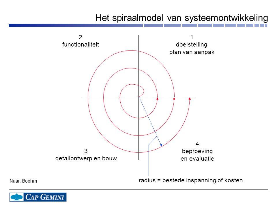 Het spiraalmodel van systeemontwikkeling