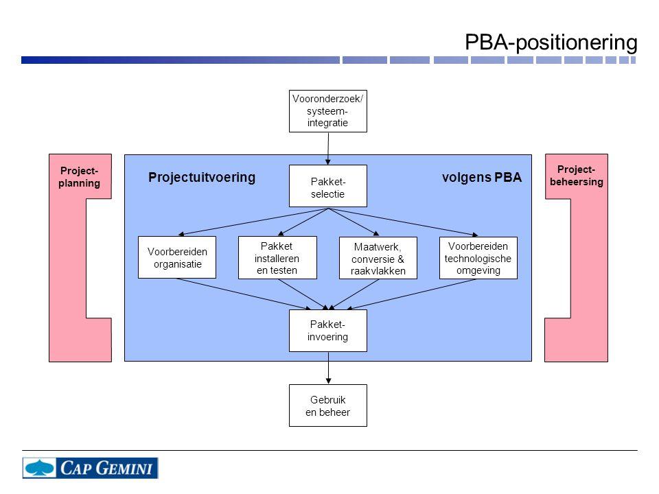 PBA-positionering Projectuitvoering volgens PBA Vooronderzoek/