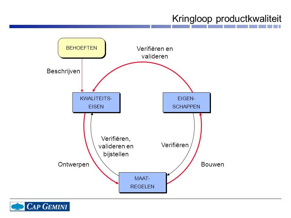 Kringloop productkwaliteit