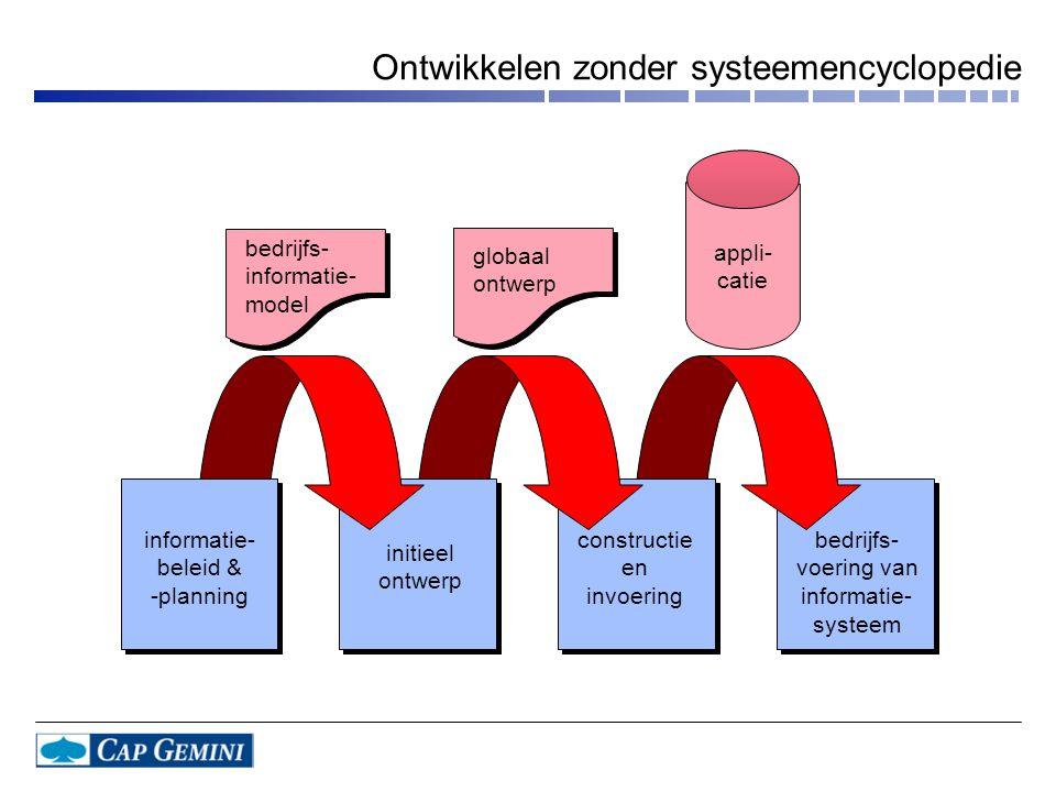 Ontwikkelen zonder systeemencyclopedie