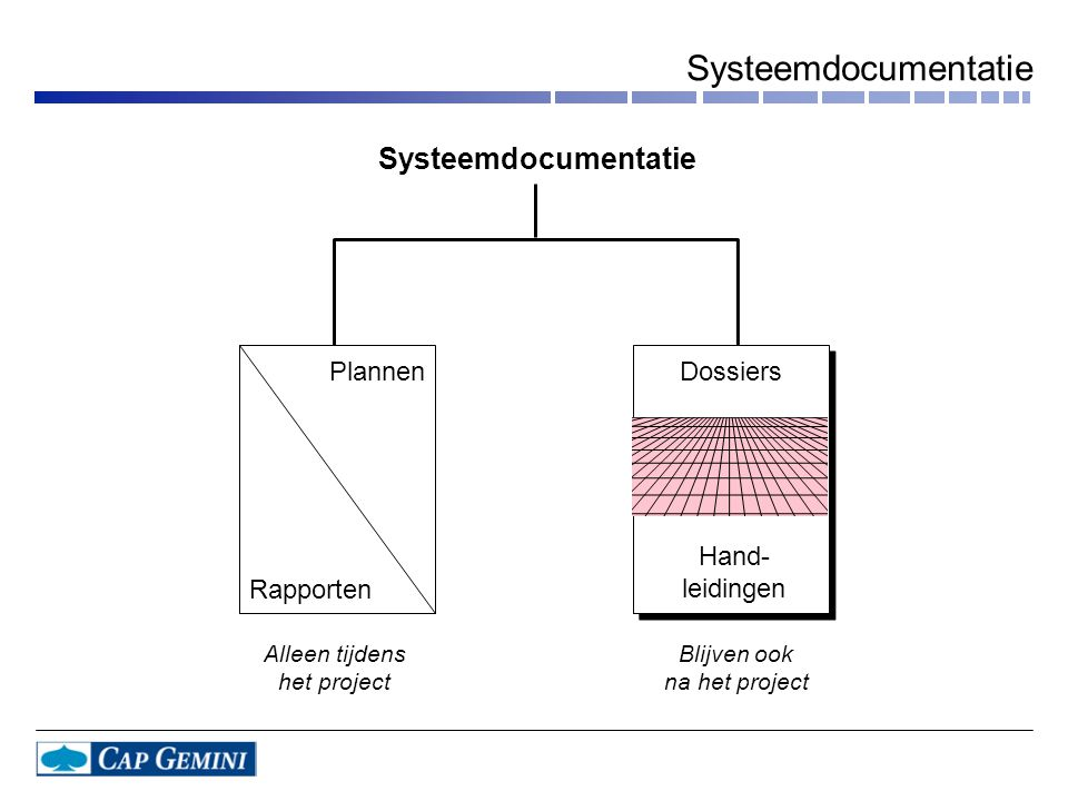 Systeemdocumentatie Systeemdocumentatie Plannen Dossiers Hand-