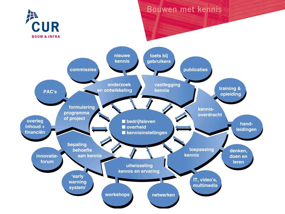Werkmodel: Kenniscirkel