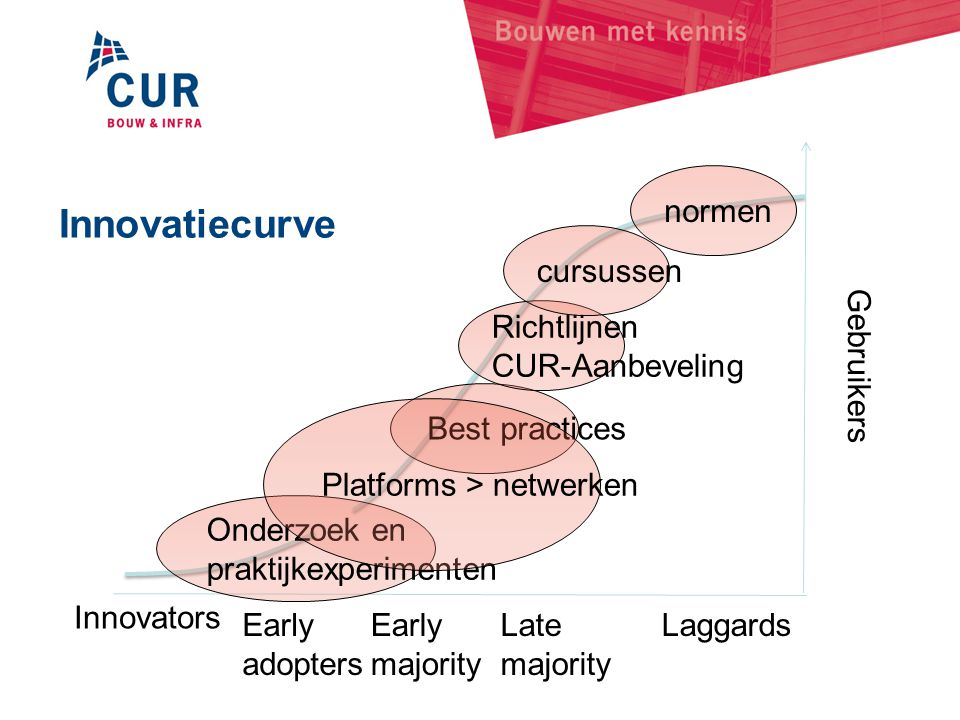 Innovatiecurve Innovators Early adopters majority Late Laggards