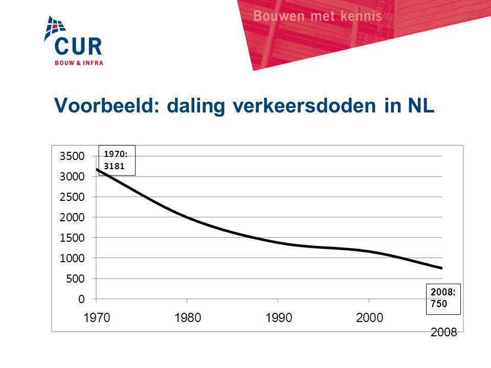 Voorbeeld: daling verkeersdoden in NL