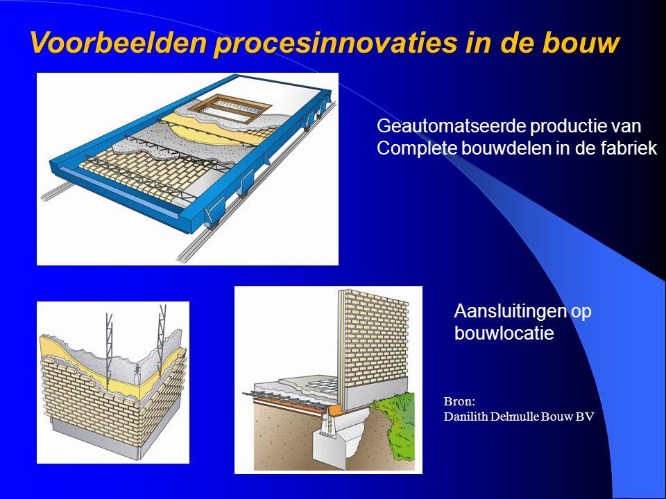 Voorbeelden procesinnovaties in de bouw