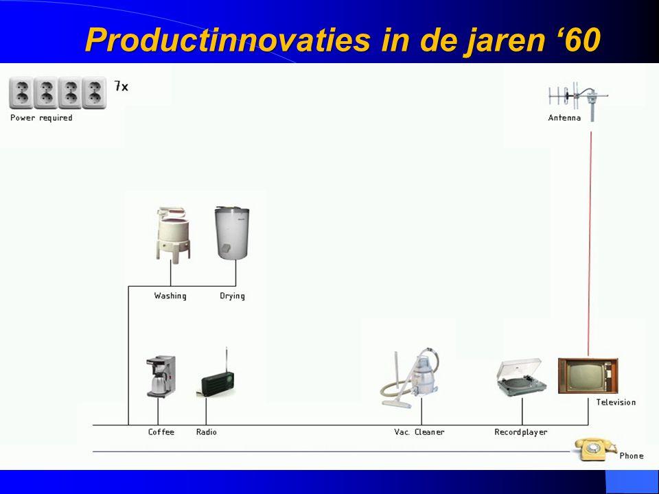 Productinnovaties in de jaren '60
