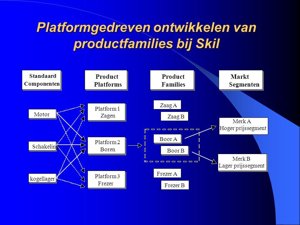 Platformgedreven ontwikkelen van productfamilies bij Skil