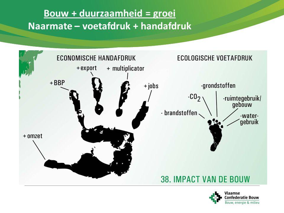 Bouw + duurzaamheid = groei Naarmate – voetafdruk + handafdruk