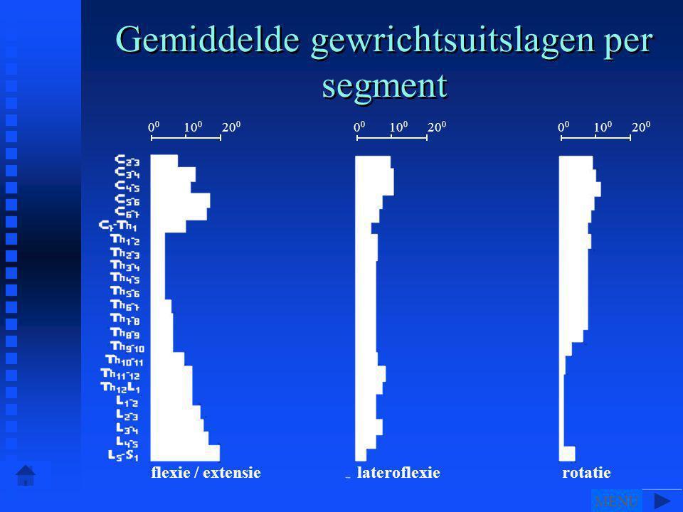 Gemiddelde gewrichtsuitslagen per segment