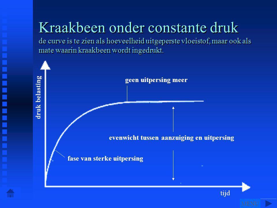 Kraakbeen onder constante druk de curve is te zien als hoeveelheid uitgeperste vloeistof, maar ook als mate waarin kraakbeen wordt ingedrukt.