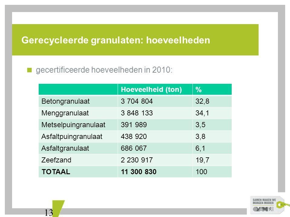 Gerecycleerde granulaten: hoeveelheden