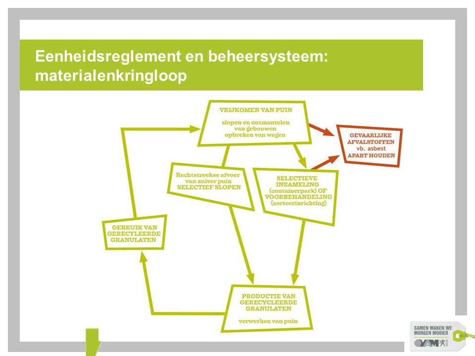 Eenheidsreglement en beheersysteem: materialenkringloop