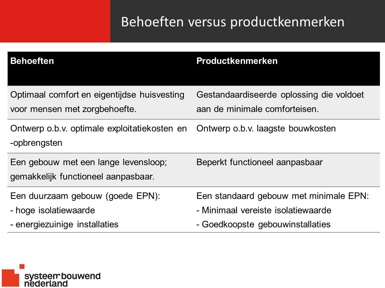 Behoeften versus productkenmerken