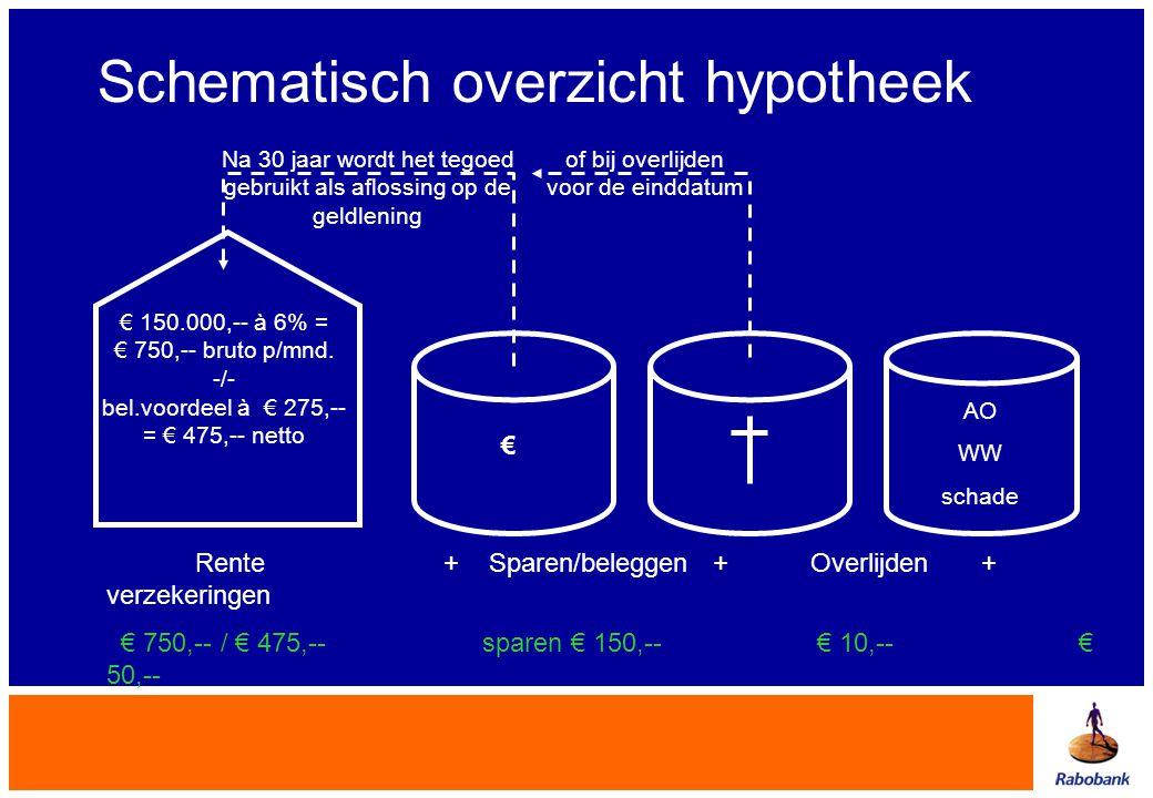 Schematisch overzicht hypotheek