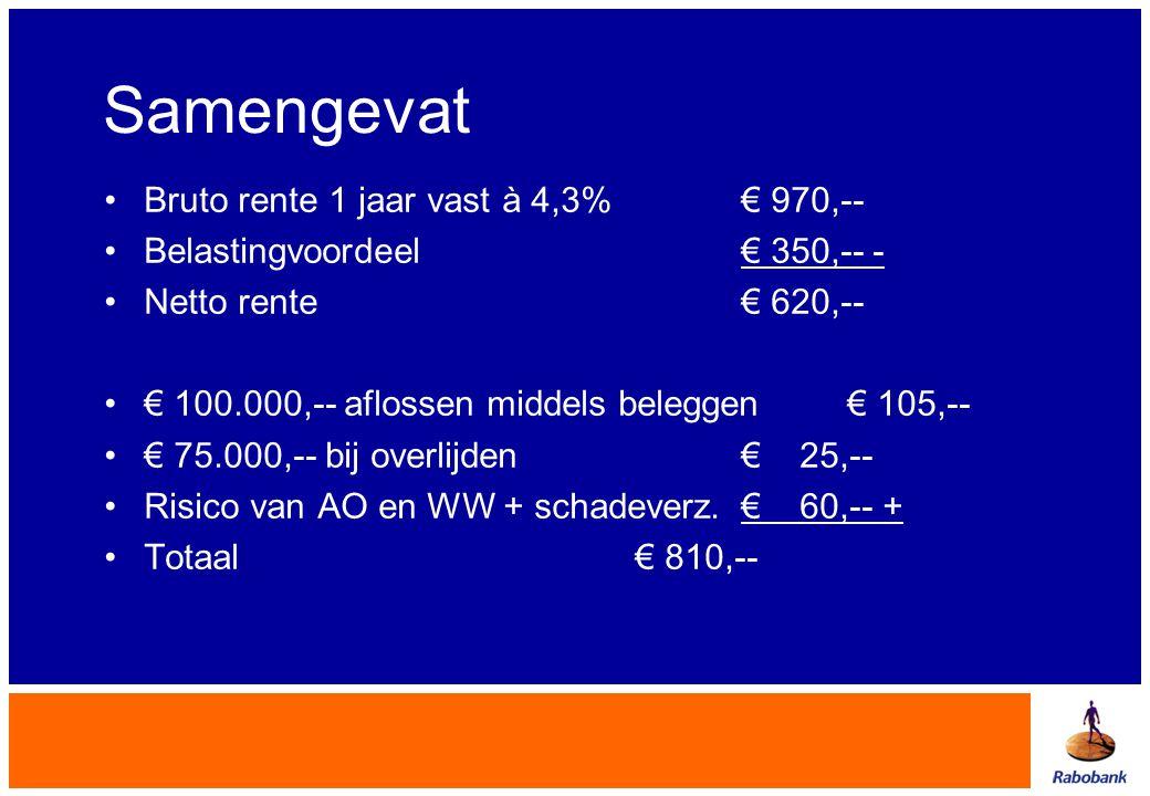 Samengevat Bruto rente 1 jaar vast à 4,3% € 970,--