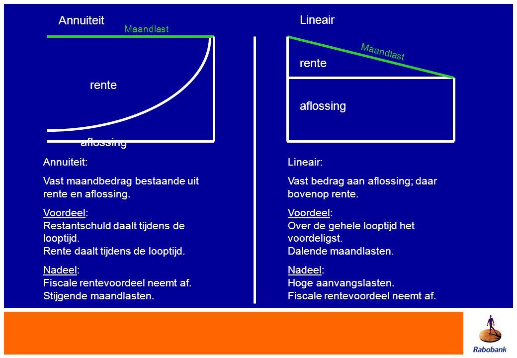Annuiteit Lineair rente rente aflossing aflossing Annuiteit: