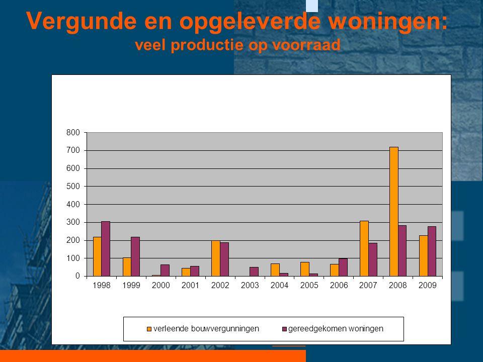 Vergunde en opgeleverde woningen: veel productie op voorraad