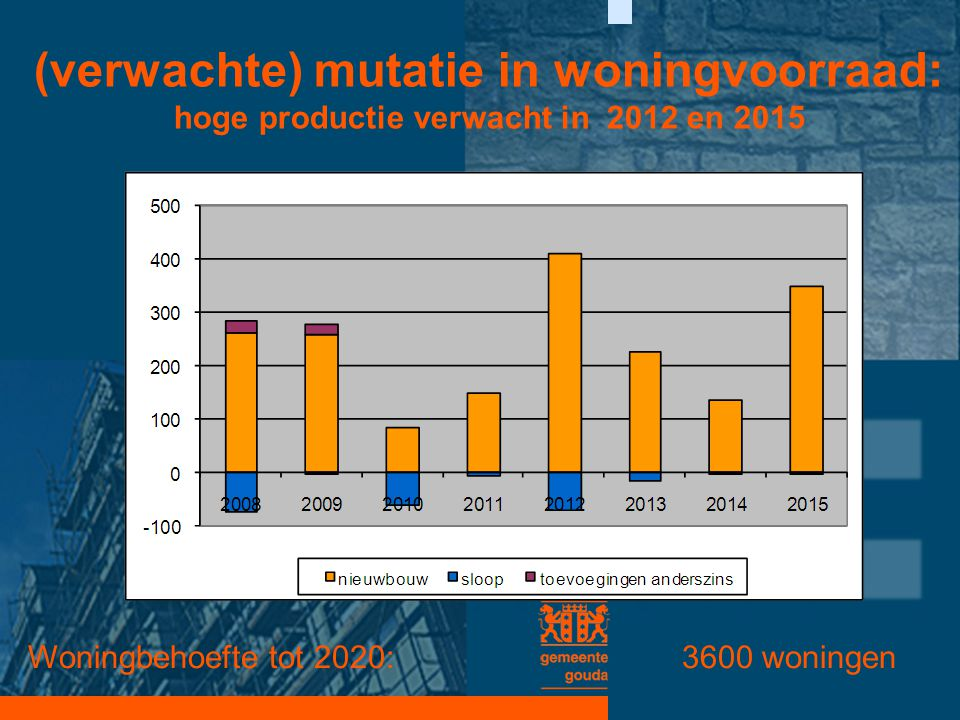 (verwachte) mutatie in woningvoorraad: hoge productie verwacht in 2012 en 2015