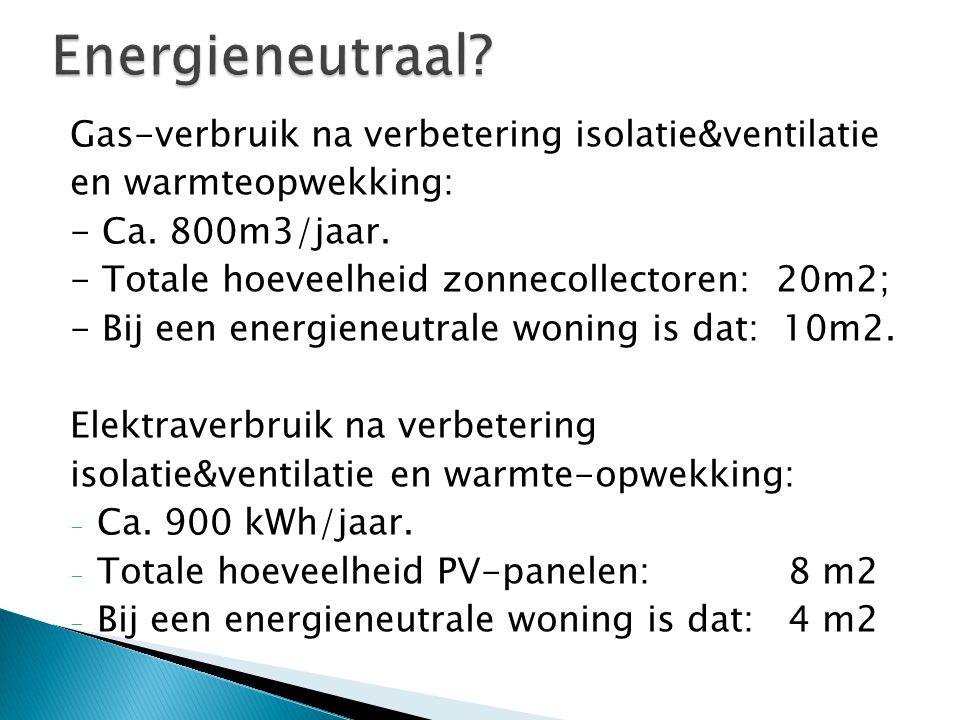 Energieneutraal Gas-verbruik na verbetering isolatie&ventilatie