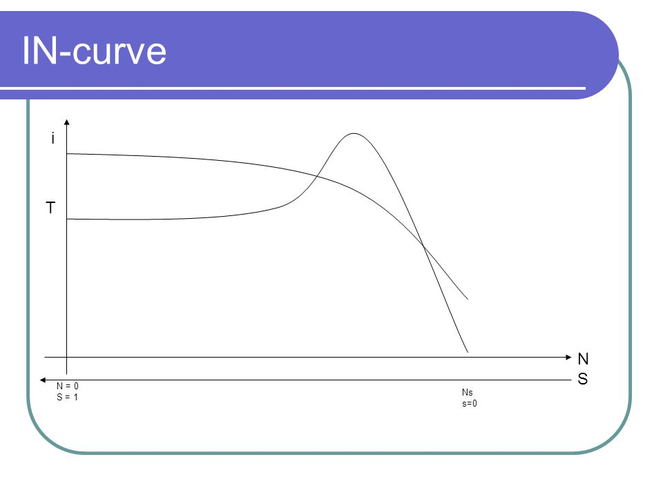 IN-curve Ns s=0 N = 0 S = 1 N S i T