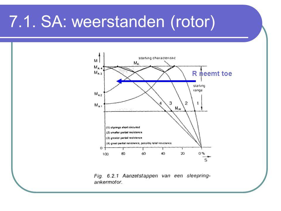 7.1. SA: weerstanden (rotor)
