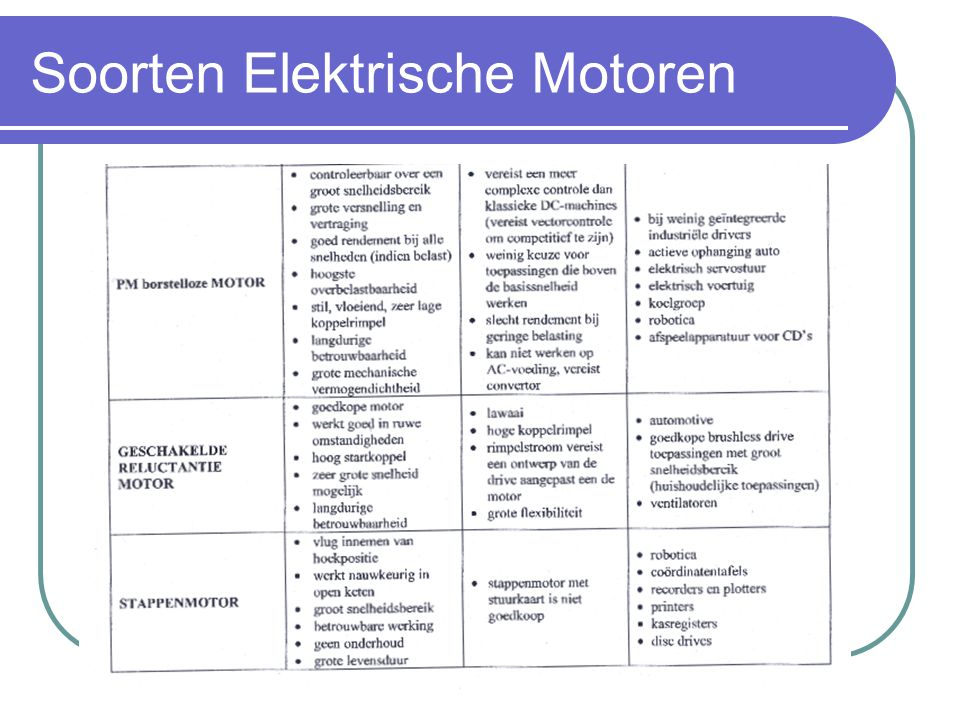 Soorten Elektrische Motoren