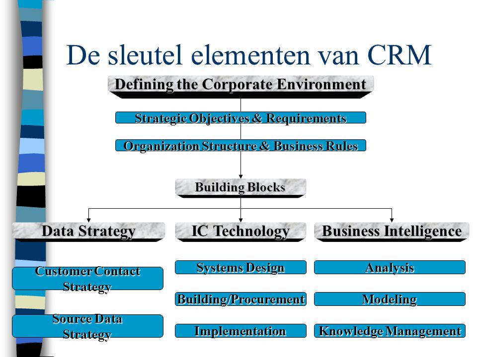 De sleutel elementen van CRM