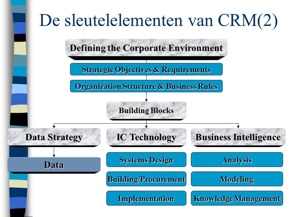 De sleutelelementen van CRM(2)