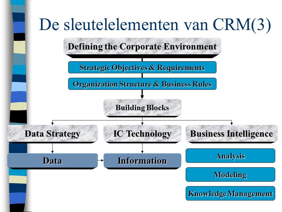 De sleutelelementen van CRM(3)