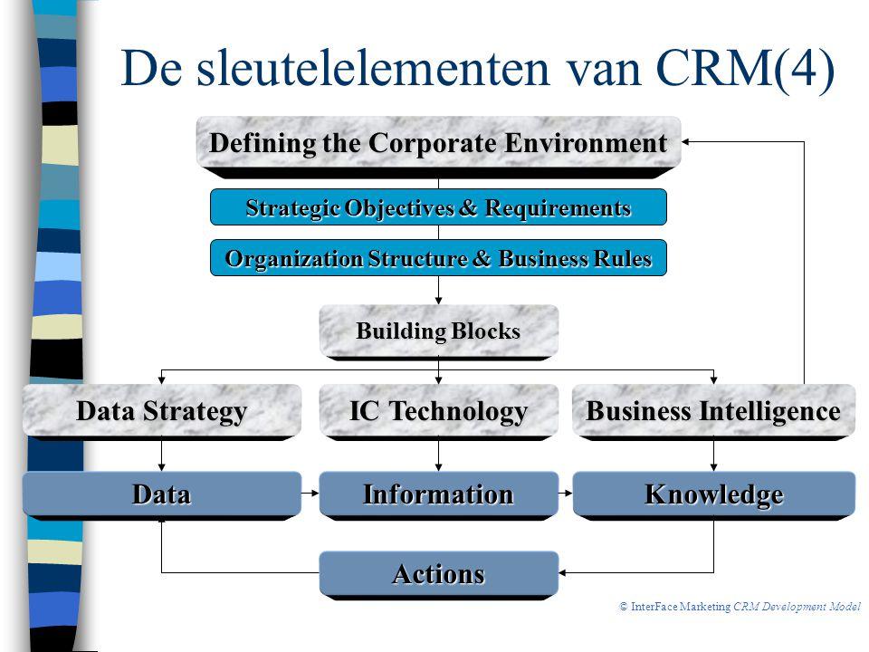 De sleutelelementen van CRM(4)