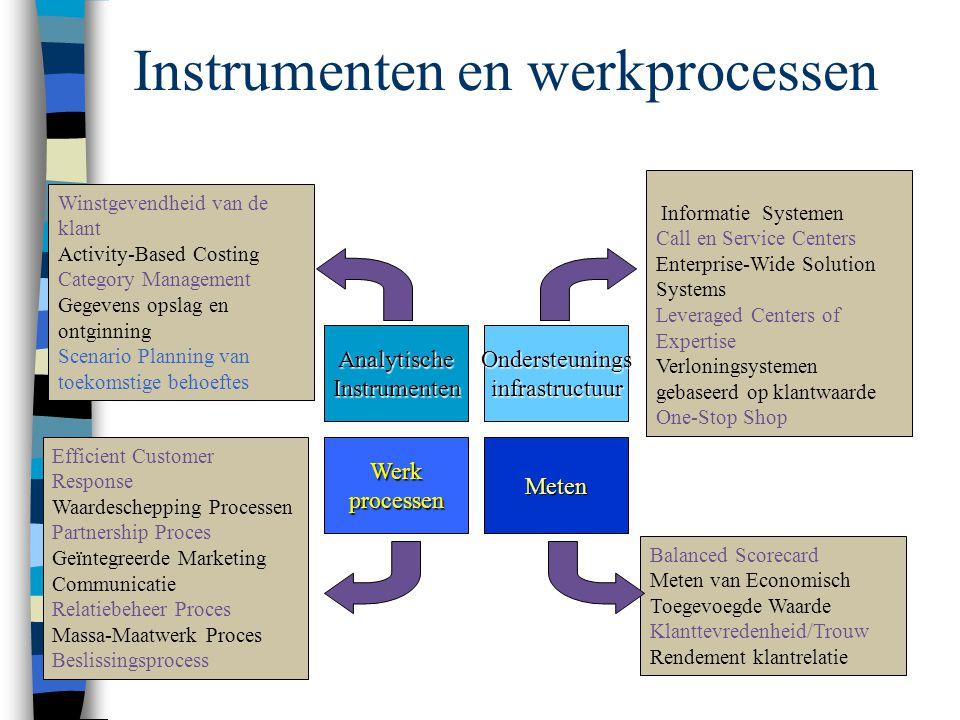 Instrumenten en werkprocessen