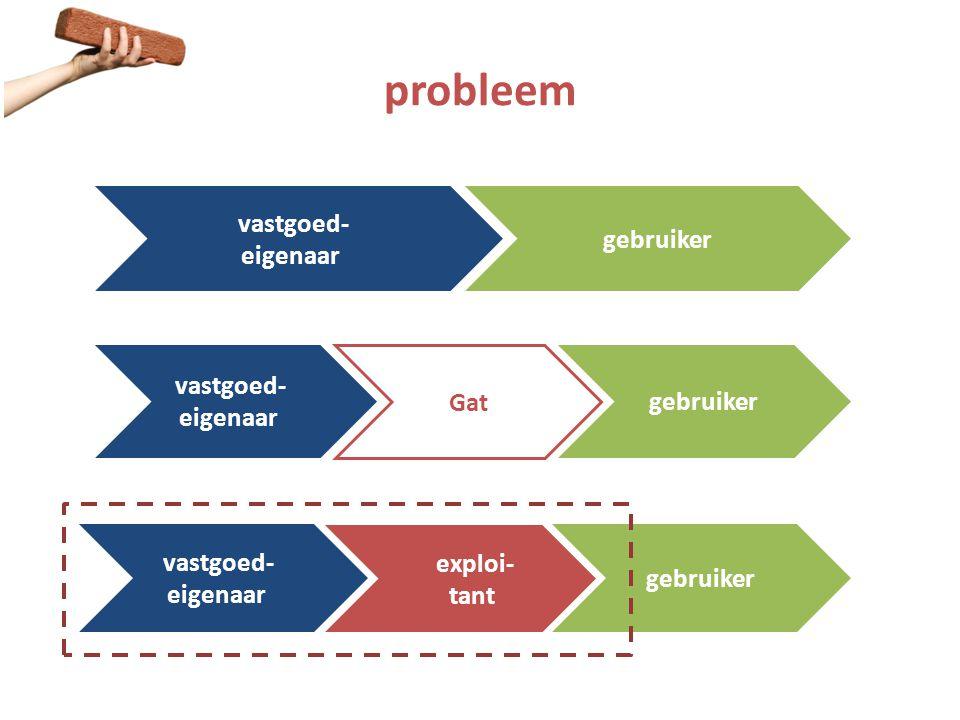 probleem gebruiker vastgoed- eigenaar gebruiker vastgoed- eigenaar Gat