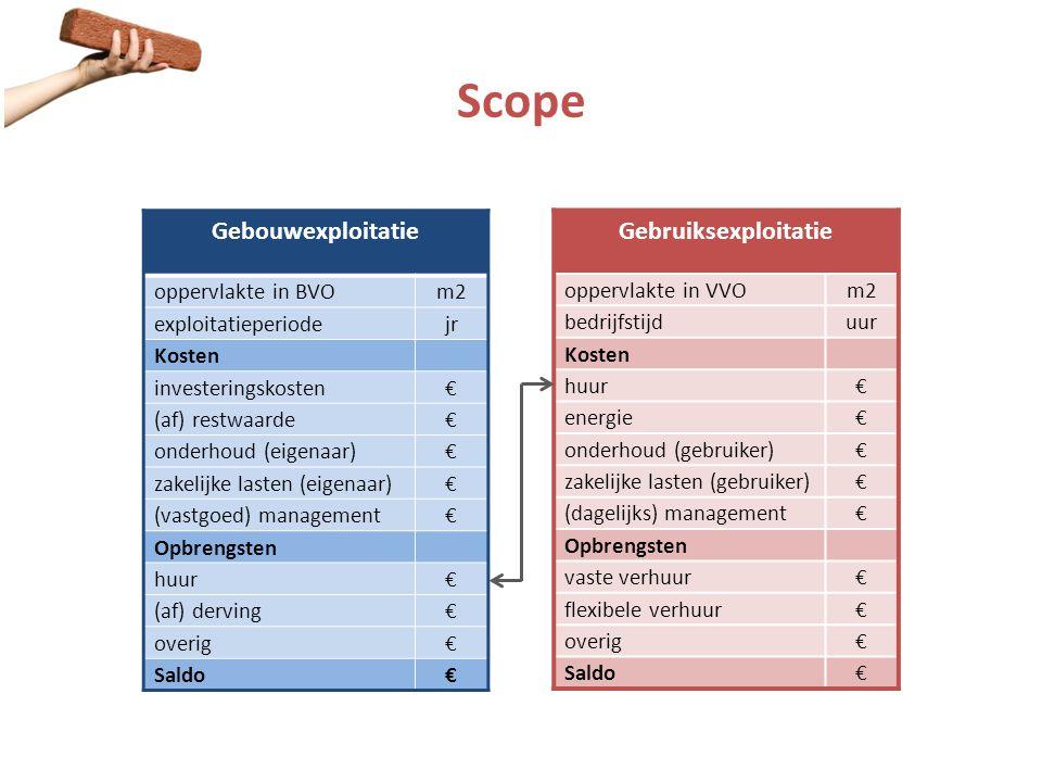 Scope Gebouwexploitatie Gebruiksexploitatie oppervlakte in BVO m2