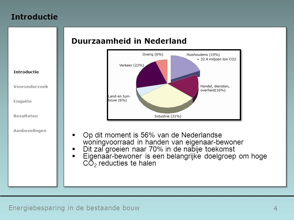 Duurzaamheid in Nederland