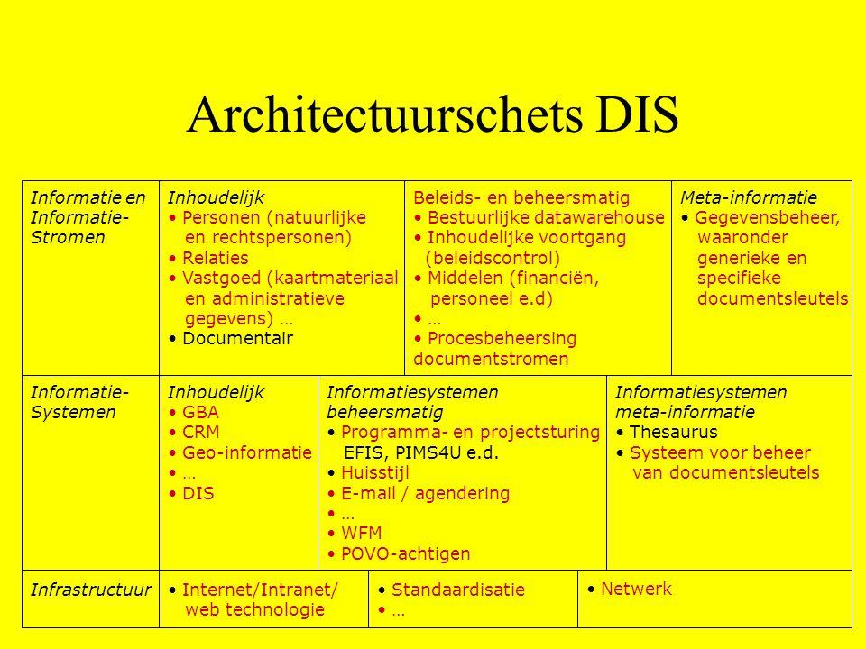 Architectuurschets DIS
